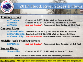An update as of 7 a.m. Monday of river flows and cresting times.