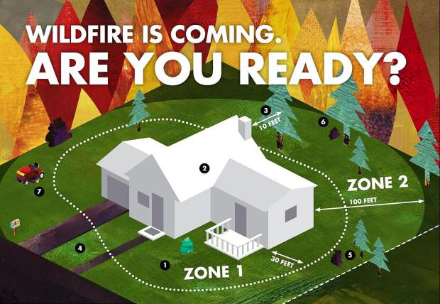 Take all possible wildfire mitigation measures at your home to reduce the risk of loss, like creating defensible space and hardening your home (Readyforwildfire.org).