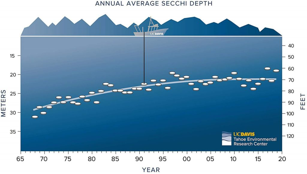 Historic annual average Secchi depths at Lake Tahoe.